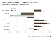 12-month-growth-in-loans-outstanding