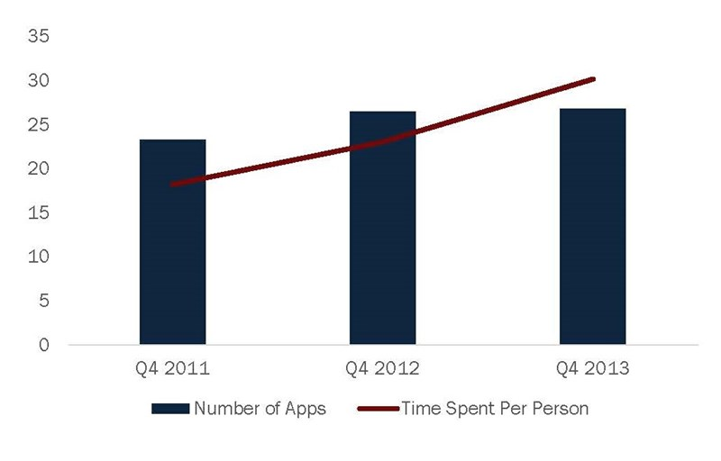 Average_Apps_Used_And_Time_Spent_Per_Person_Per_Month