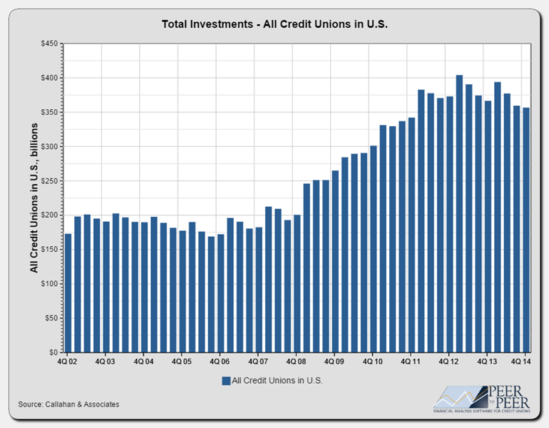 Total_Investments_-_All_Credit_Unions_in_U.S._(3)