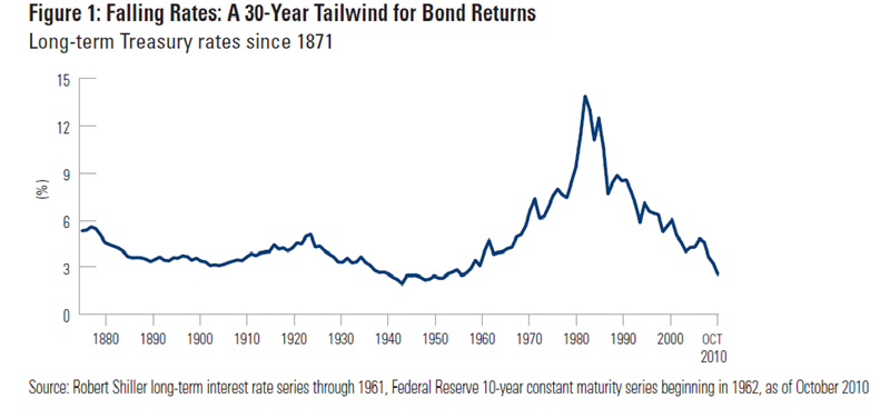 Falling Rates: A 30-Year Tailwind