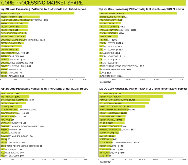 core-processing-market-share