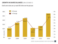 growth-in-share-balances