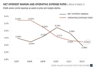 net-interest-margin-and-operating-expense-ratio