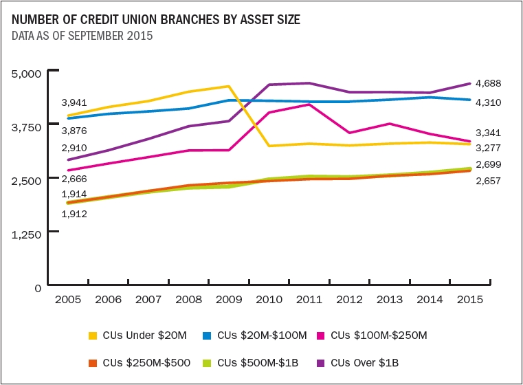 number_of_credit_union_branches_by_asset_size